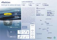 Infografica-PlasticLess